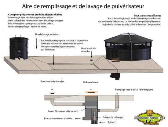 Station de traitement des effluents phytosanitaires